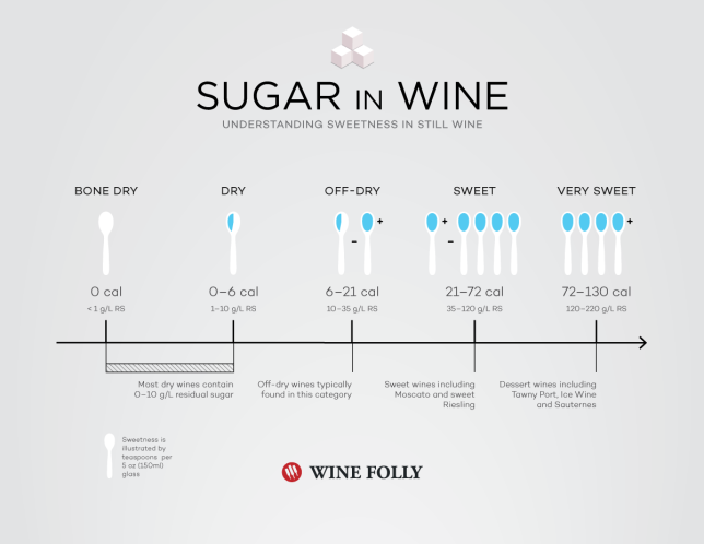 sugar-in-wine-in-teaspoons.png